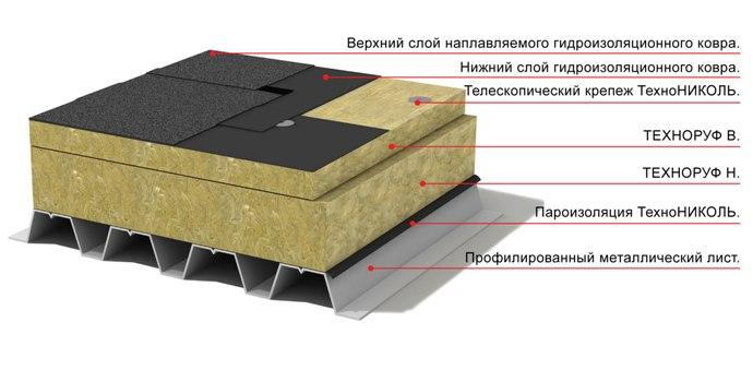 Схема теплоизоляции плоской