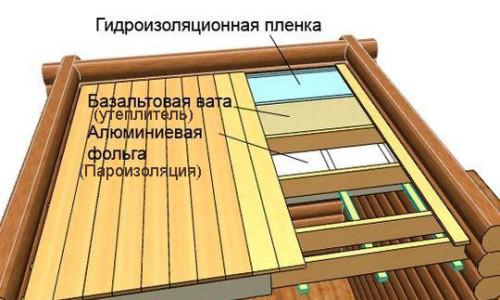 Схема пароизоляции потолка бани