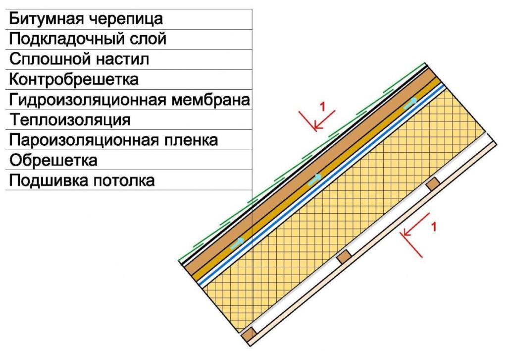 Утеплить крышу своими руками фото 143