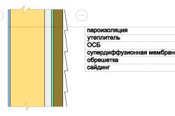 Схема устройства пароизоляции под сайдингом