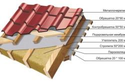 Схема утепления крыши из металлочерепицы