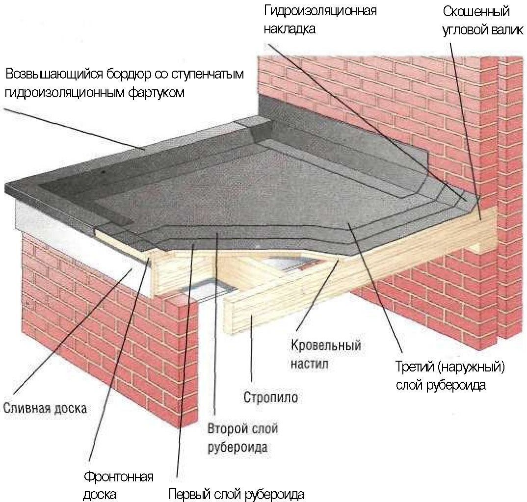 Крыша гаража своими руками. как сделать крышу на гараж. как .