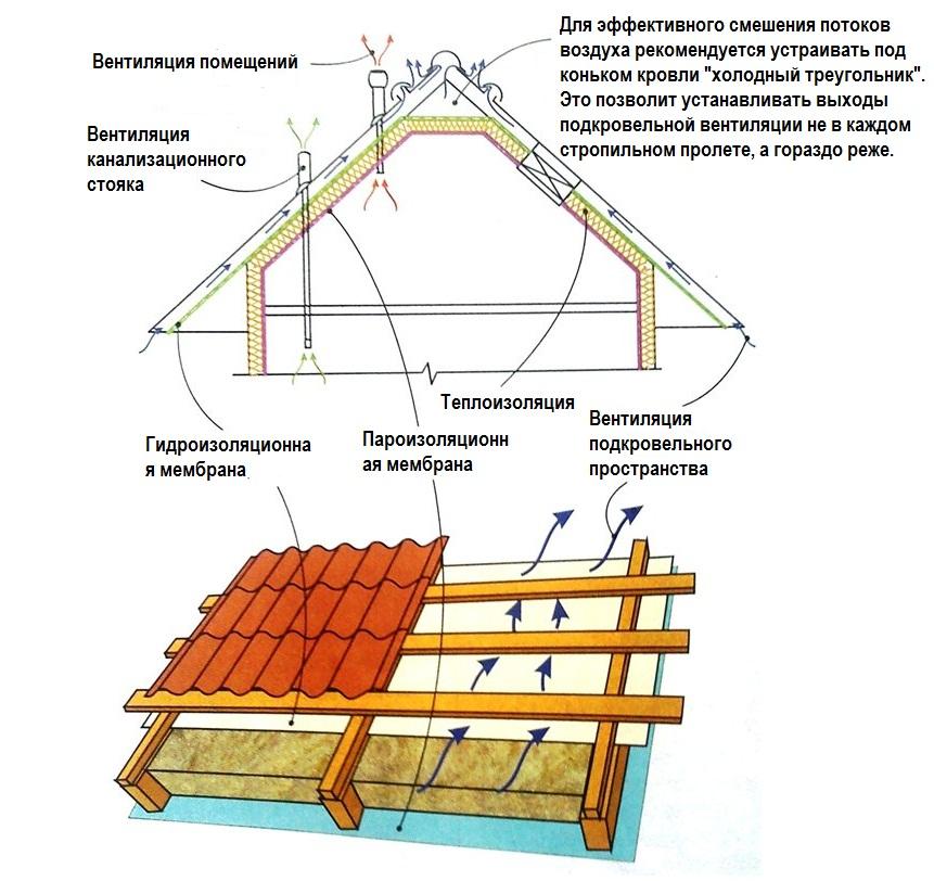 утеплении скатной крыши