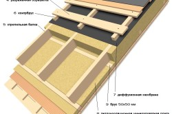 Схема утепления скатной крыши