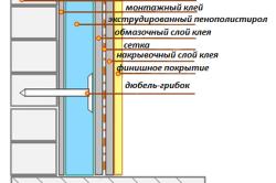 Утепление изнутри здания