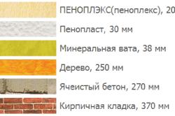 Сравнение толщин различных материалов