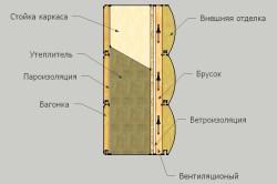 Наружная и внутренняя пароизоляция деревянного дома
