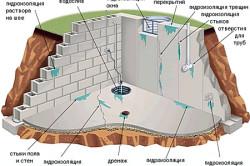 Пример применения битумной гидроизоляции