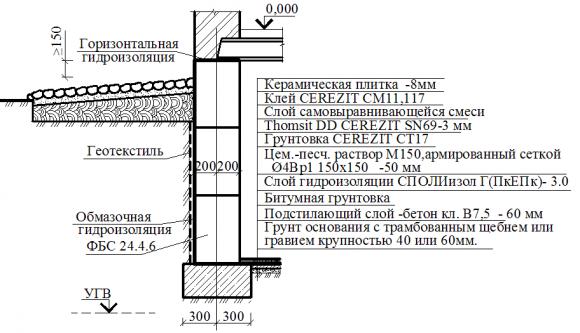 Проектирование гидроизоляции