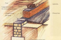 Схема гидроизоляции фундамента рубероидом