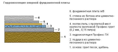 Стены блоков шумоизоляция из керамзитобетонных