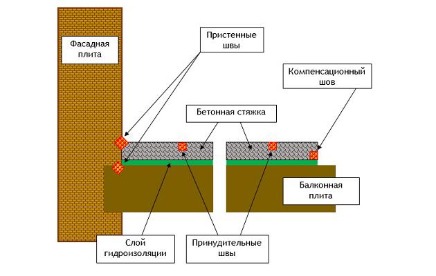 Гидроизоляция балконов и лоджий..