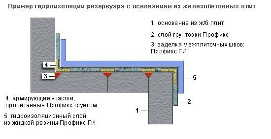 Схема гидроизоляции при помощи