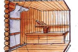 Схема внутренней гидроизоляции стен бани