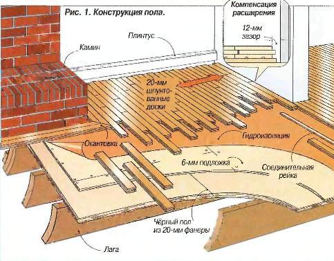 Схема гидроизоляционного