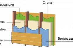 Схема монтажа пароизоляции стен