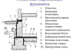 Схема обмазочной гидроизоляции