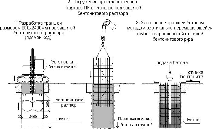 Схема стены в грунте