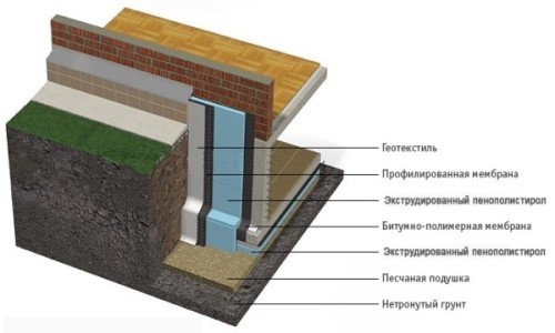 Схема теплоизоляции фундамента пенополистиролом