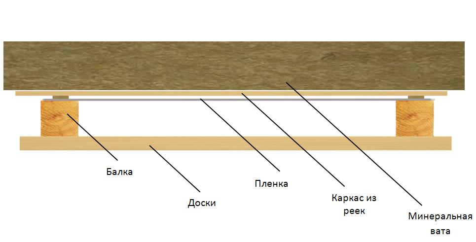Схема устройства пароизоляции