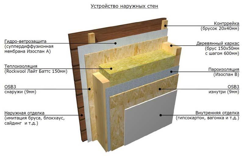 Схема устройства стен парилки