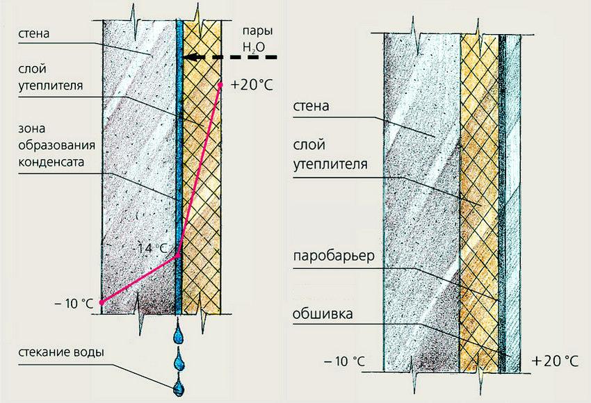 Схема утепления бетонной стены