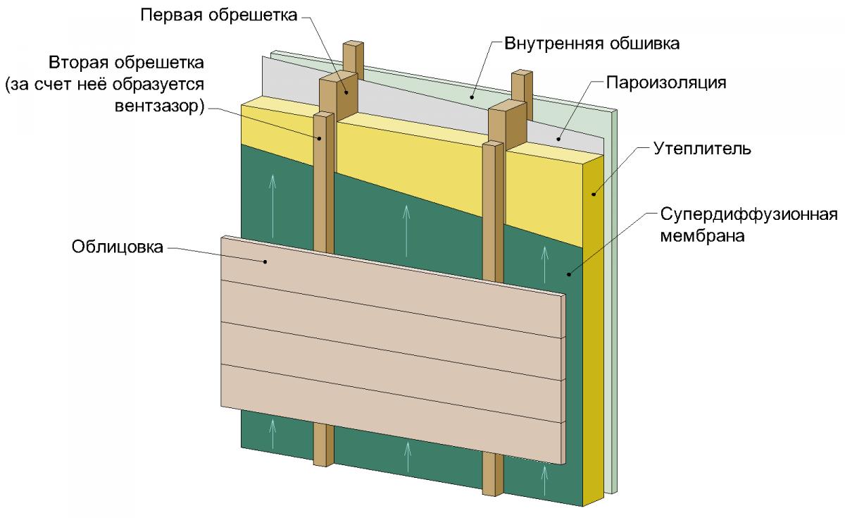 Расчета формула теплоизоляции для