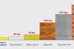 Сравнение теплопроводности пенополистирола экструдированного с остальными материалами