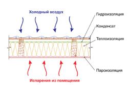 Схема образующегося конденсата при дневных колебаниях температуры