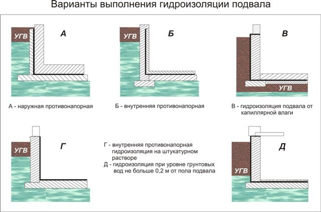 Схема вариантов гидроизоляции