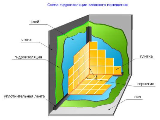 Схема проникающей