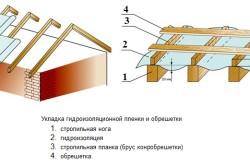 Схема укладки гидроизоляционной пленки.