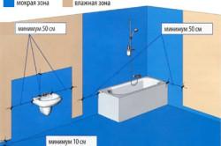 Зоны в ванной комнате требующие обязательной и желательной гидроизоляции