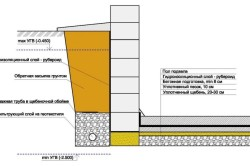 Вариант с устройством гидроизоляции и дренажа фундаментной стены