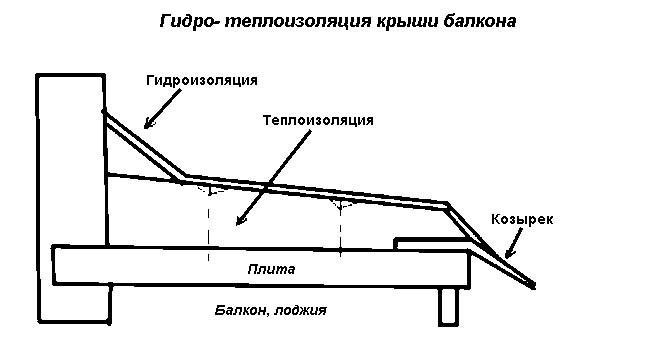 Гидроизоляция балкона изнутри своими руками: гидроизоляция п.