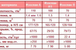 Сравнительная таблица характеристик видов изоспана.