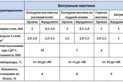 Таблица характеристик и расхода битумных мастик