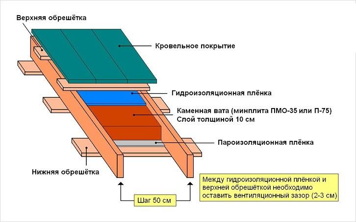 Как правильно уложить гидроизоляцию на крышу