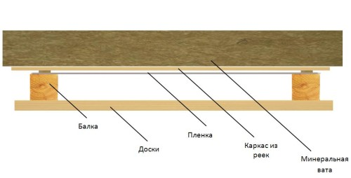 Схема укладки пароизоляции на потолок