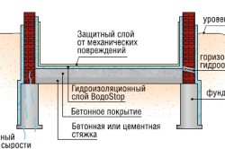 Схема противокапиллярной гидроизоляции подвала