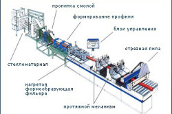 Технология изготовления стеклоткани