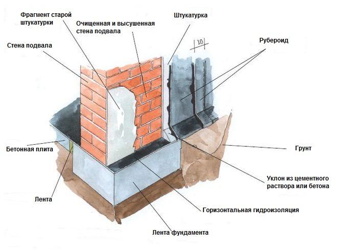 Схема ремонта гидроизоляции старого здания
