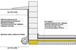 Схема гидроизоляции ФБС рубероидом