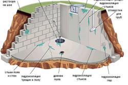 Схема гидроизоляции жидким стеклом