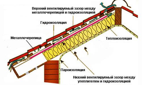 Схема гидроизоляции крыши из
