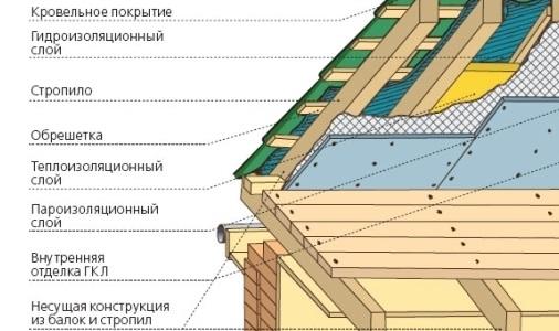 Схема монтажа гидроизоляции по