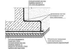 Схема нанесения битумной мастики