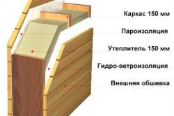 Схема строения стены каркасного дома