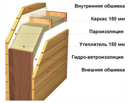 Схема строения стены