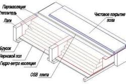 Маркировка плиточных клеев